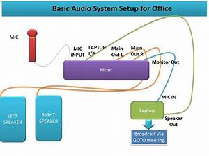 Pa System  Basic Audio Setup For Office