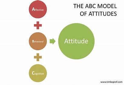 Abc Attitudes Knowledge Behavior Management Competence Attitude
