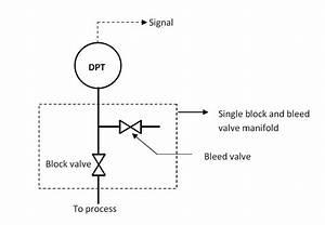 Dp Transmitter Valve Manifolds