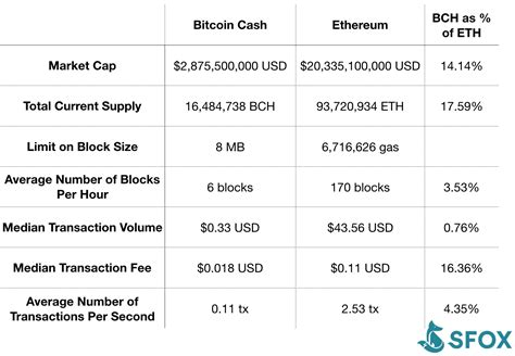 After all, one may assume ethereum has far fewer transactions compared to bitcoin. Bitcoin Cash vs. Ethereum: Comparing a Currency to a Computer