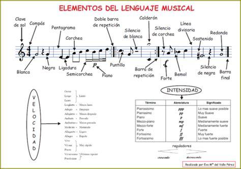 el violinista verde elementos de la partitura