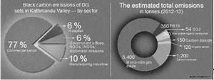 Diesel generator emissions making Valley air more toxic ...