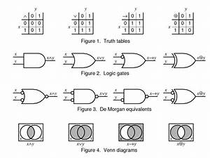 Booleon Logic  Truth Tables  Logic Gates  Venn Diagrams
