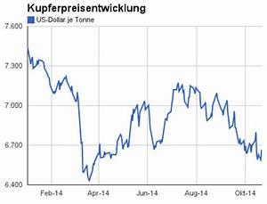 Schrottpreise Aktuell Berechnen : kupferschrottpreis metallteile verbinden ~ Themetempest.com Abrechnung