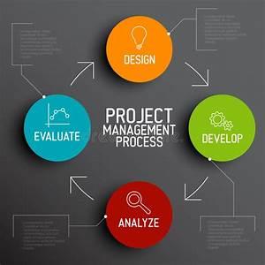 Project Management Process Scheme Concept Stock Illustration