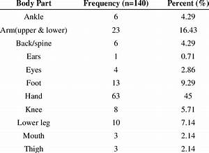 Body Parts With Injuries Ranked According To Severity