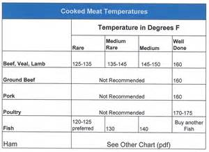 Meat Temperature Chart PDF