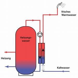 Heizung Vorlauf Rücklauf : energieverbrauchsrechner puffergr e powerpellets ~ Jslefanu.com Haus und Dekorationen