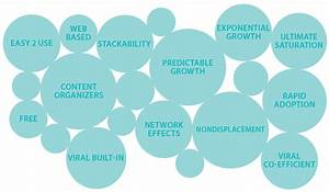 13 Business Characteristics for Viral Growth ...