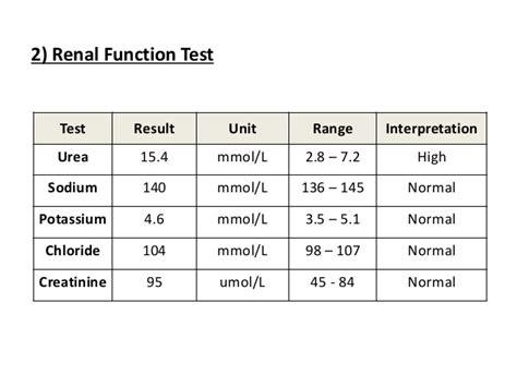 urea test normal range esophageal varices