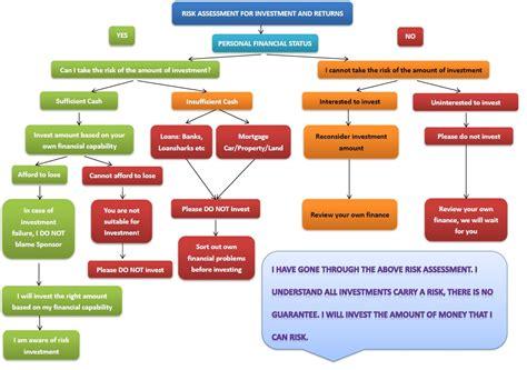risk assessment wzzhn hk