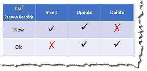 sql trigger audit table changes oracle update table mygeoraptor rebellionrider table