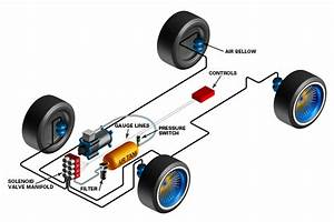 Air Ride Suspension Systems  U2014 Process  U0026 Pneumatics