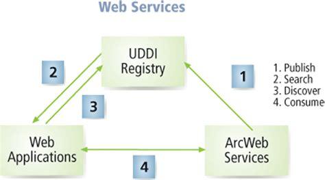 Web Services--a Standards-based Framework For Integration