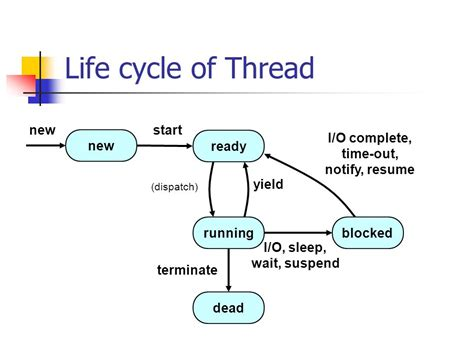 multi threading in java ppt