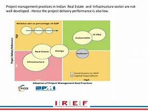 1.01, 1.02 introduction to real estate project management 1