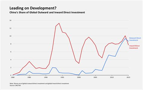 leader  global development china world