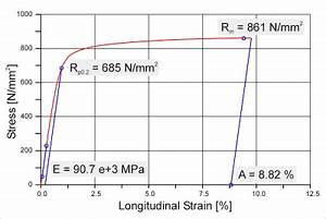 Emodul Berechnen : laserextensometer kennwerte der fiedler optoelektronik gmbh ~ Themetempest.com Abrechnung