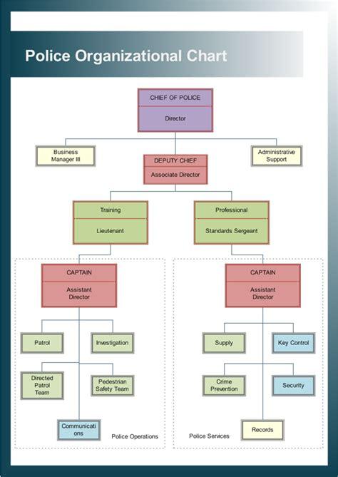 exemples dorganigramme