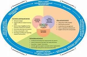 Health Promoting Schools Framework  U2013 Wahpsa