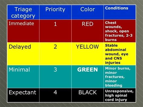 Mass casualty Tiered Triage colors #Emergency Nursing ...