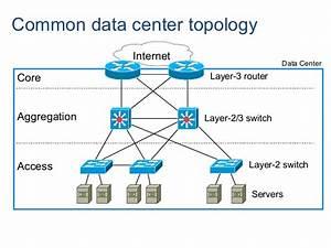 Data Center Architectures
