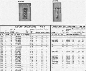 Murray Single Phase Main Breaker Panels