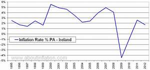 Mcd Chart Ireland Inflation Rate Historical Chart About Inflation