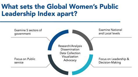 global womens leadership initiative index
