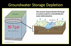 Depletion Of Water Table Diagram