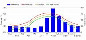 Beste Reisezeit Alaska  Wetter  Klimatabelle Und Klimadiagramm