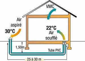Ventilation Naturelle D Une Cave : le puits canadien ~ Premium-room.com Idées de Décoration