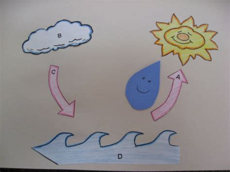 water cycle preschool journey to josie preschool water cycle 254