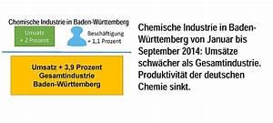 Umsatz Berechnen Chemie : chemie verb nde baden w rttemberg tarifpolitik artikel ~ Themetempest.com Abrechnung