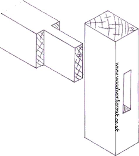basic woodworking joints
