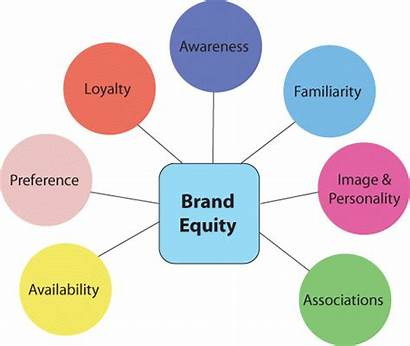 Brand Equity Elements Marketing Strategy Business Branding