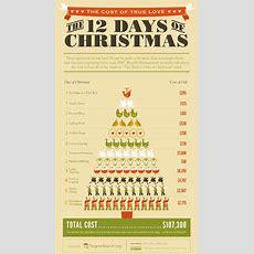 Top 5 Christmas Cards Infographics