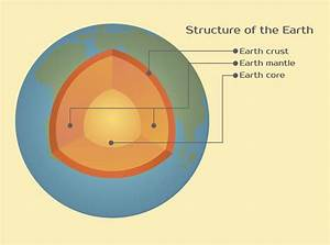 All About The Four Main Layers Of The Earth And Their