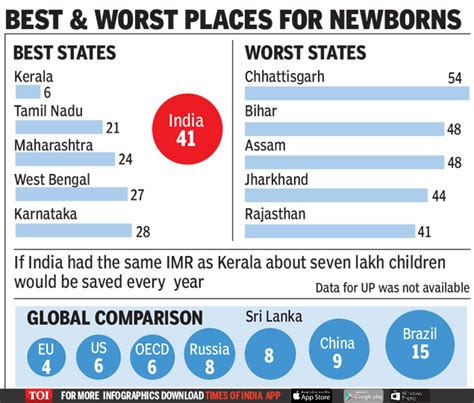 Infographic: Kerala is the best state for newborn children ...