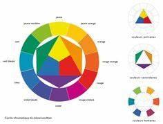 le cercle chromatique a colorier pinterest With couleurs chaudes et froides en peinture 7 itten contrastes de couleurs