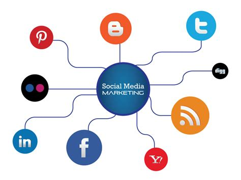 Optimizing Media Graphics How To Employees To Handle Social Media Marketing Smo Consultant In Minnesota