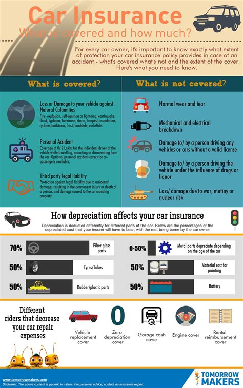 Car Insurance - what is covered and how much?