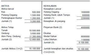 laporan keuangan perusahaan jasa kontraktor akuntansilengkap