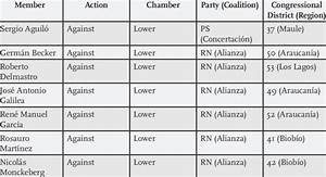 Members Of Congress Voting Against Or Abstaining From