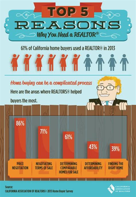 five reasons why you should use a realtor 174 call me for