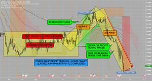Forex Volatility Chart Forex Master Pattern 1 Hour Example For Oanda Gbpcad By