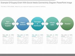 See Example Of Supply Chain With Social Media Connectivity