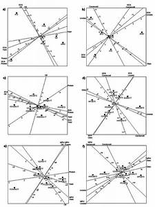 Comparison Of Graphical Analyses For Maize Genetic
