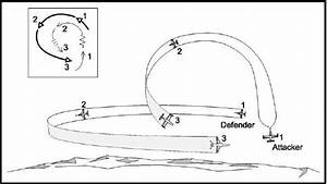 What Is Your Favorite Plane Maneuver