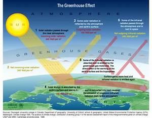 Eli5 How Greenhouse Gases Work   Explainlikeimfive